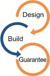 Design Build - Guarantee diagram