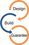 Design Build - Guarantee diagram