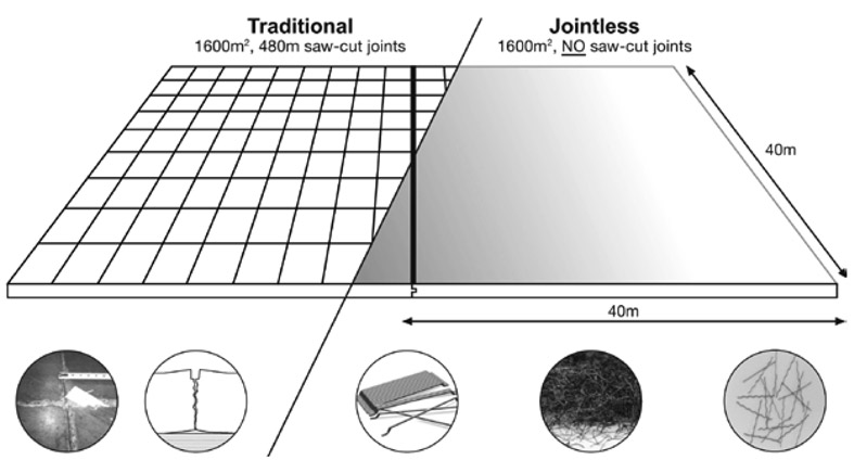jointless-concept.jpg